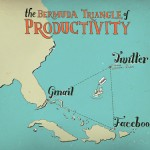 humorous graphic showing the bermuda triangle of productivity