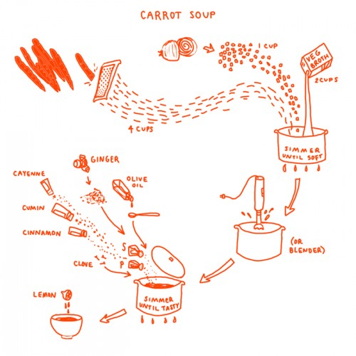 infographic diagram of recipe for carrot soup
